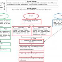 Procedure semplificate art_249 ed Allegato 4 Parte IV Titolo V D.lgs. 152_2006