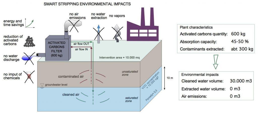 Impatti ambientali_EN smartstripping impact