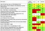 Comparison of VOC's remediation technologies