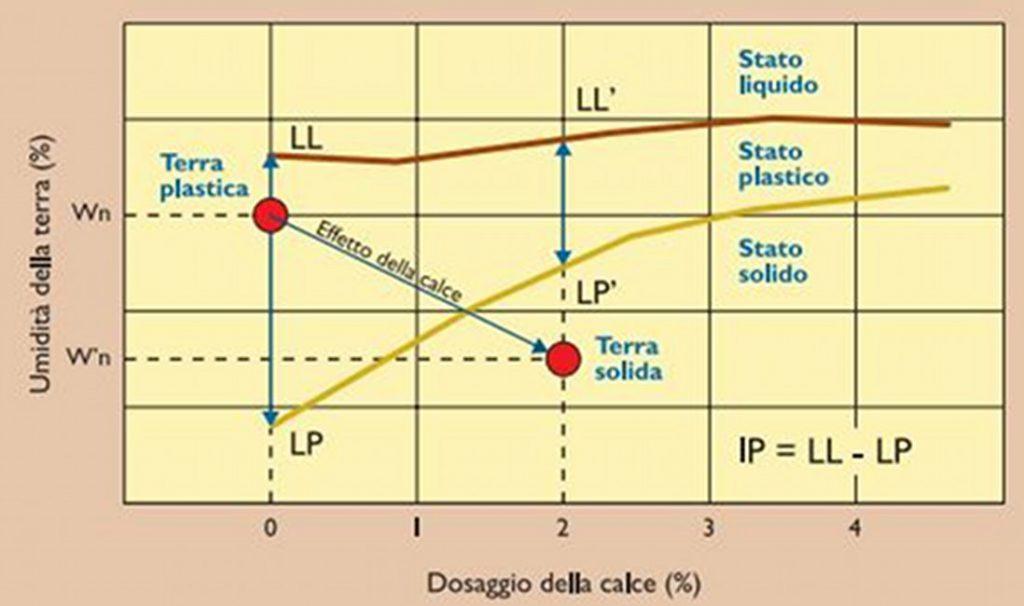 Stabilizzazione a calce grafico