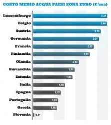 europe water cost