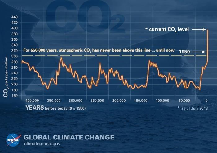CO2 levels certificati verdi