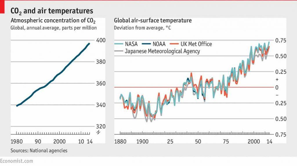 CO2 global warming