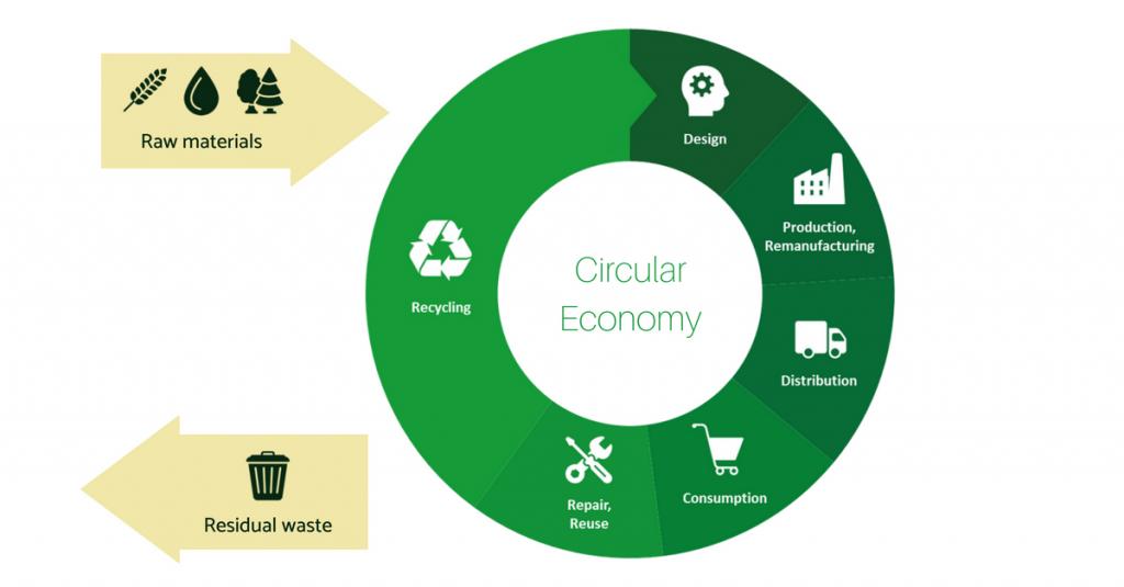 Circular-Economy-RAp_CO2