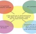 Valori di fondo per i suoli ed acque sotterranee