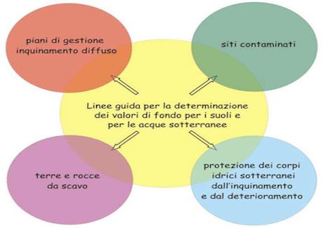 Valori-di-fondo-per-i-suoli-ed-acque-sotterranee