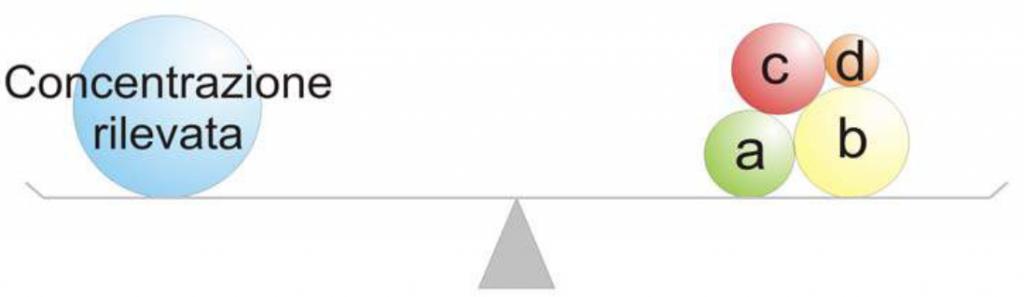 Valori di fondo per i suoli ed acque sotterranee VFN e VFA
