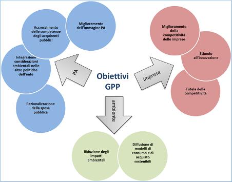 GPP obiettivi