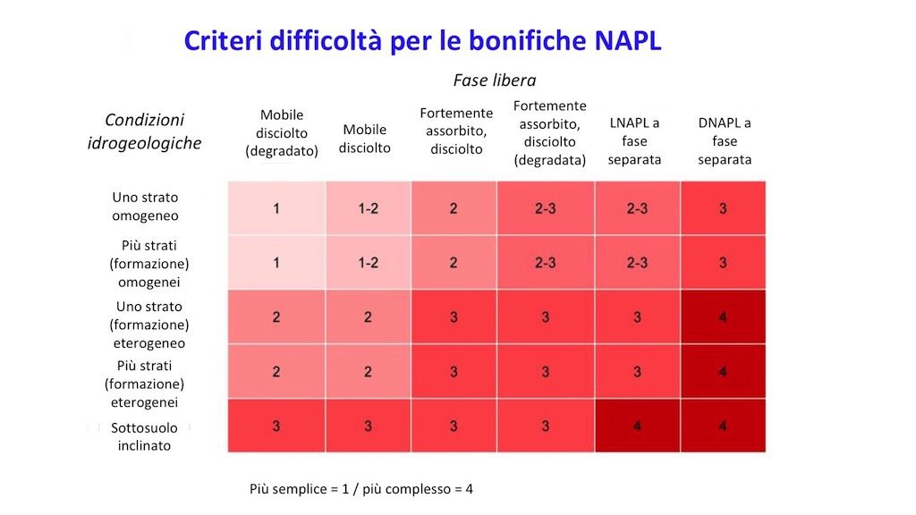 LNAPL e DNAPL con sonda di interfaccia