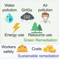 Remediation with low environmental and economic impact